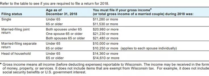 Table showing filing requirements for Wisconsin